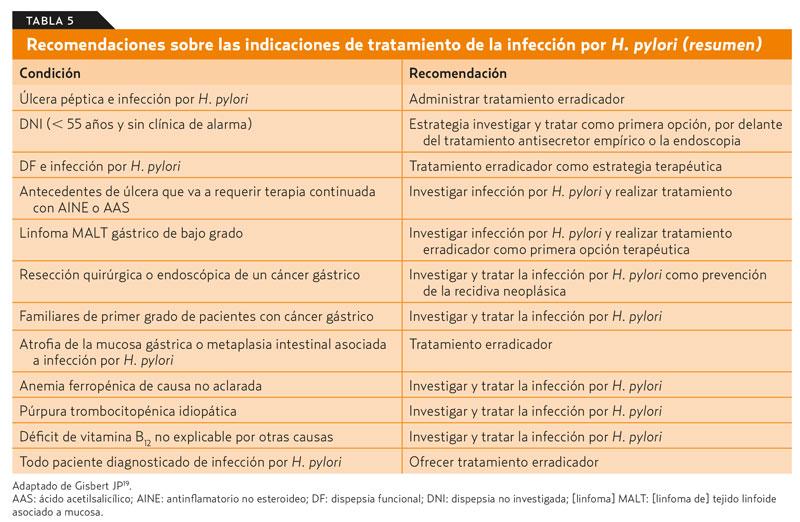 signos y sintomas del helicobacter pylori
